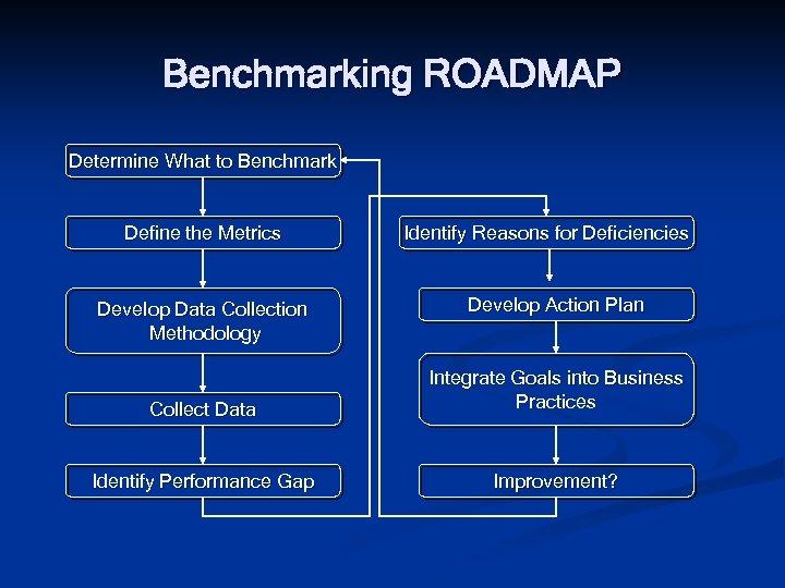 Benchmarking ROADMAP Determine What to Benchmark Define the Metrics Develop Data Collection Methodology Identify