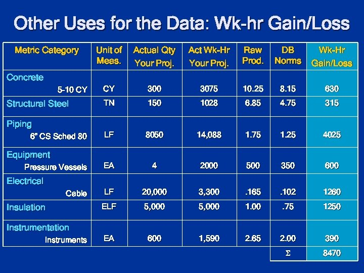 Other Uses for the Data: Wk-hr Gain/Loss Metric Category Unit of Meas. Actual Qty