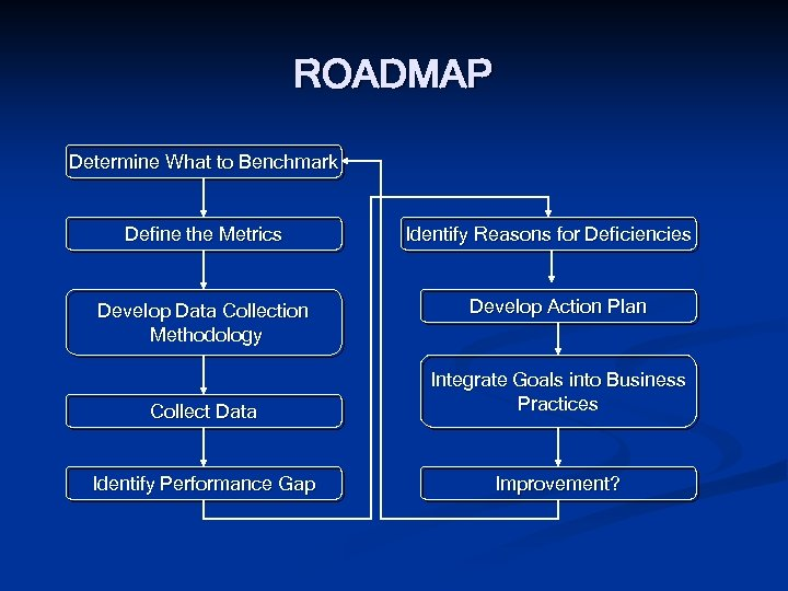 ROADMAP Determine What to Benchmark Define the Metrics Develop Data Collection Methodology Identify Reasons