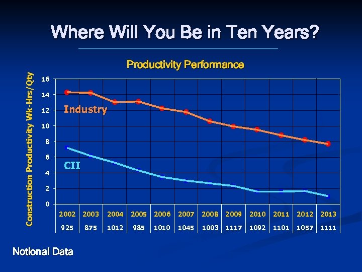 Where Will You Be in Ten Years? Construction Productivity Wk-Hrs/Qty Productivity Performance 16 14