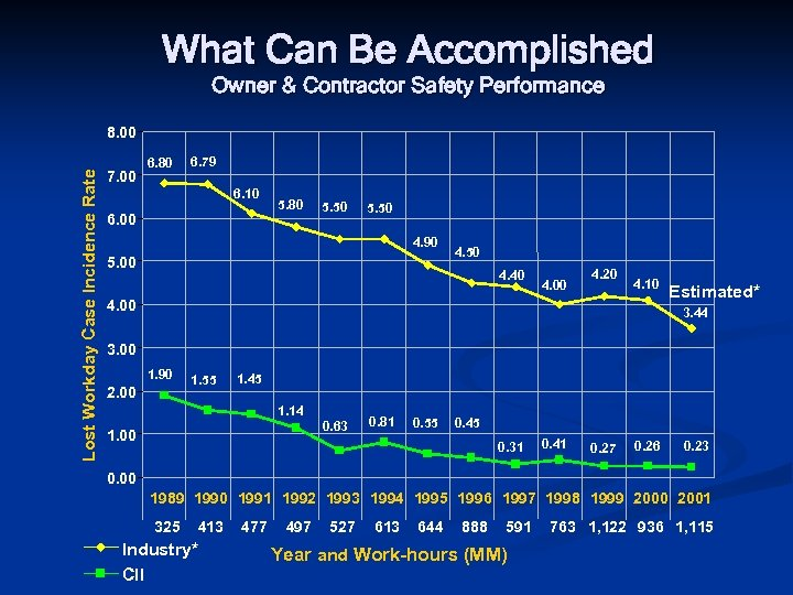 What Can Be Accomplished Owner & Contractor Safety Performance Lost Workday Case Incidence Rate