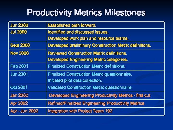 Productivity Metrics Milestones Jun 2000 Established path forward. Jul 2000 Identified and discussed issues.