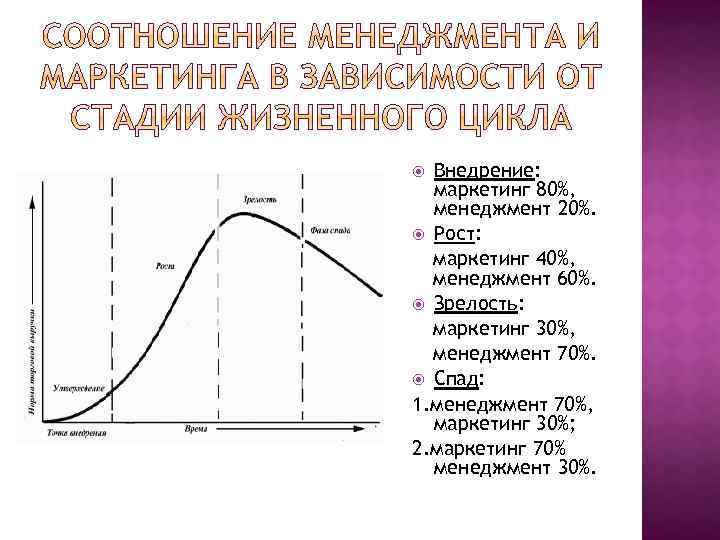 Внедрение: маркетинг 80%, менеджмент 20%. Рост: маркетинг 40%, менеджмент 60%. Зрелость: маркетинг 30%, менеджмент