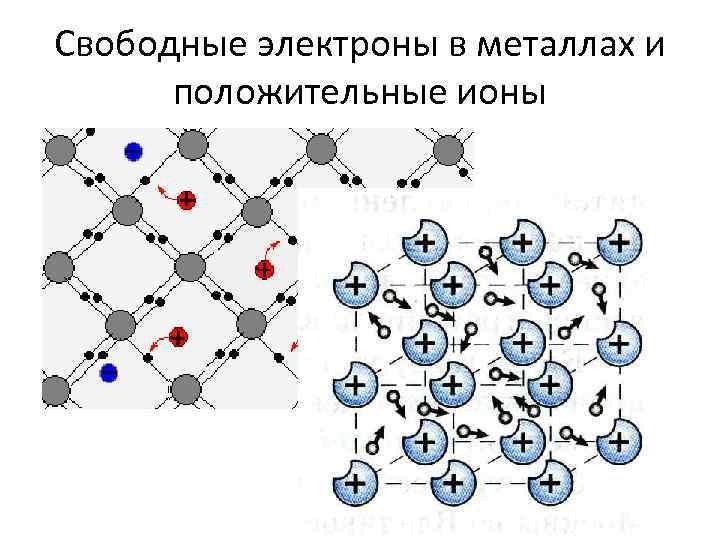 Свободные электроны в металлах и положительные ионы