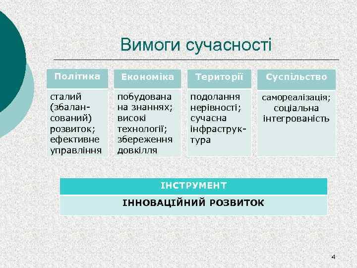Вимоги сучасності Політика Економіка Території Суспільство сталий (збалансований) розвиток; ефективне управління побудована на знаннях;