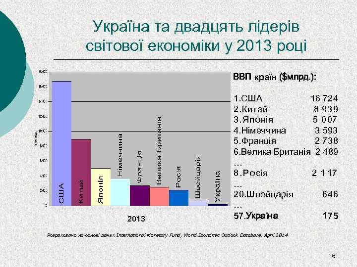 Україна та двадцять лідерів світової економіки у 2013 році ВВП країн ($млрд. ): 2013