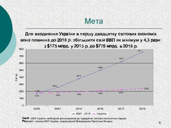 Мета Для входження України в першу двадцятку світових економік вона повинна до 2018 р.