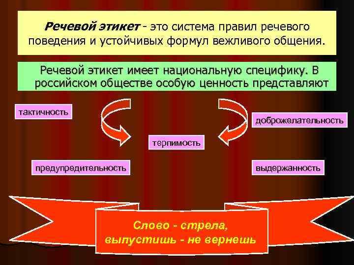 Речевой этикет - это система правил речевого поведения и устойчивых формул вежливого общения. Речевой