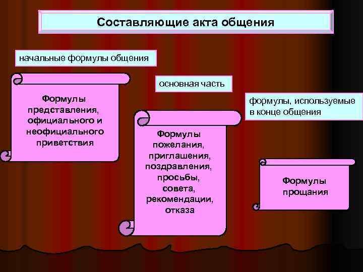 Составляющие акта общения начальные формулы общения основная часть Формулы представления, официального и неофициального приветствия