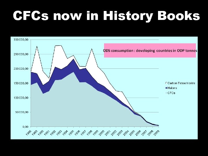 CFCs now in History Books