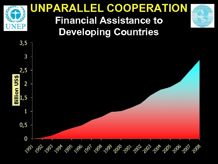 UNPARALLEL COOPERATION Financial Assistance to Developing Countries