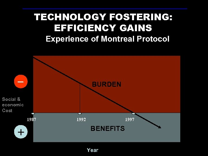 TECHNOLOGY FOSTERING: EFFICIENCY GAINS Experience of Montreal Protocol _ BURDEN Social & economic Cost