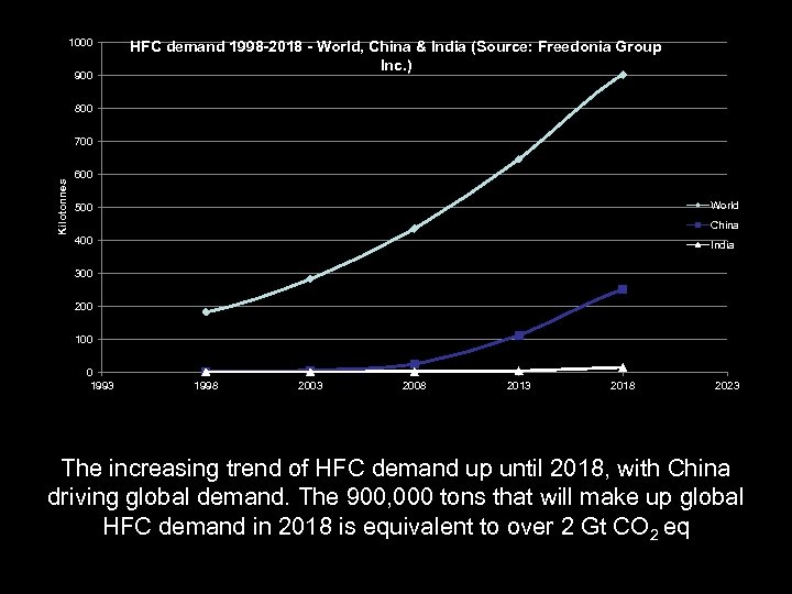 1000 900 HFC demand 1998 -2018 - World, China & India (Source: Freedonia Group