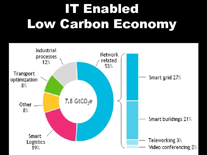 IT Enabled Low Carbon Economy