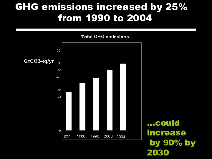 GHG emissions increased by 25% from 1990 to 2004 Total GHG emissions 60 Gt.