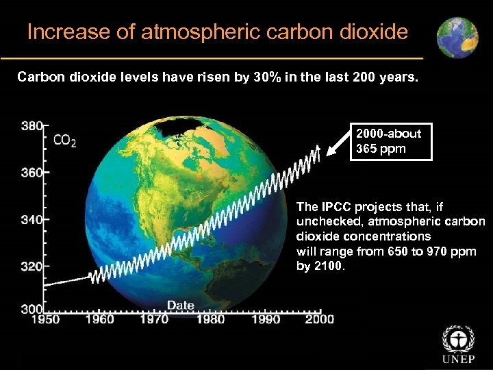 Increase of atmospheric carbon dioxide Carbon dioxide levels have risen by 30% in the