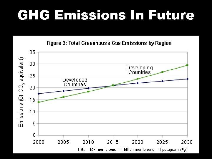 GHG Emissions In Future
