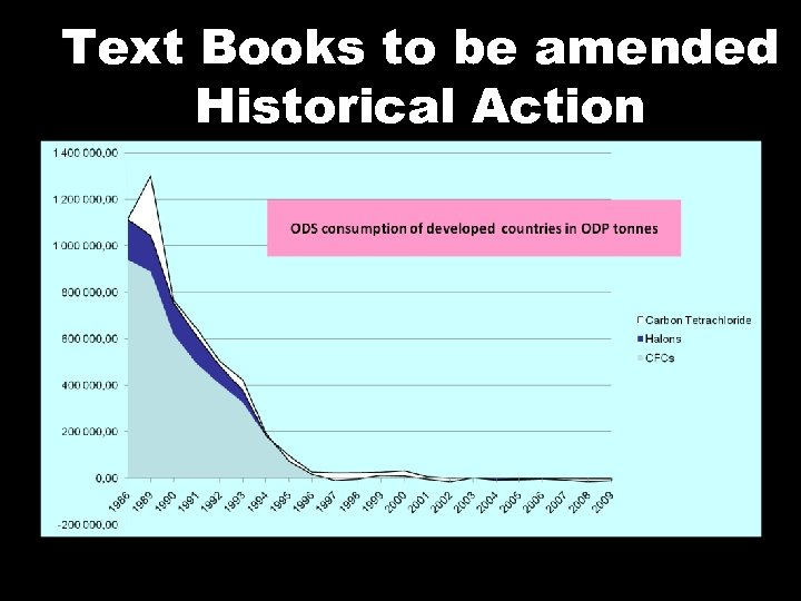 Text Books to be amended Historical Action