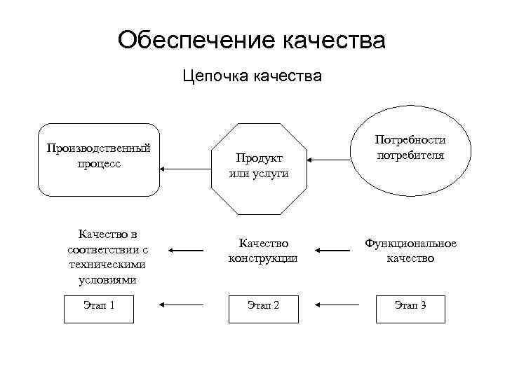Обеспечение качества Цепочка качества Производственный процесс Качество в соответствии с техническими условиями Этап 1