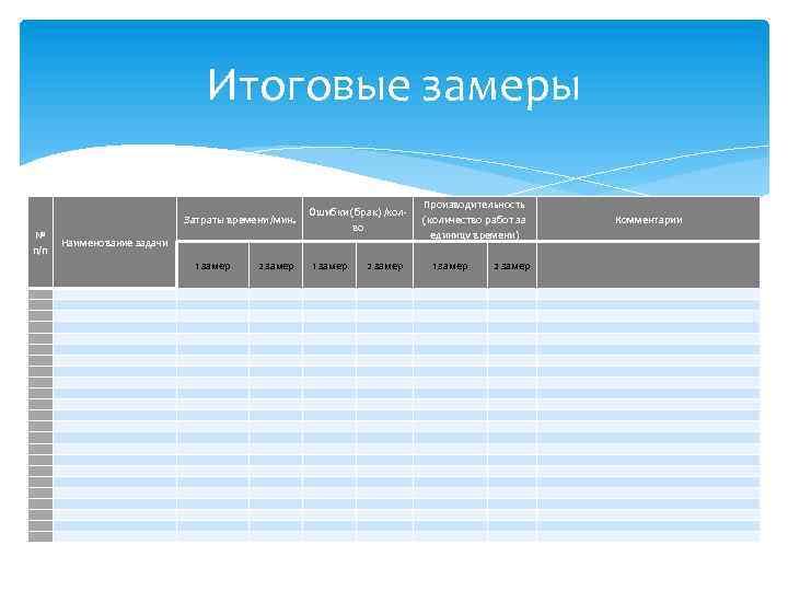 Итоговые замеры № п/п Производительность (количество работ за единицу времени) Ошибки (брак) /колво Затраты