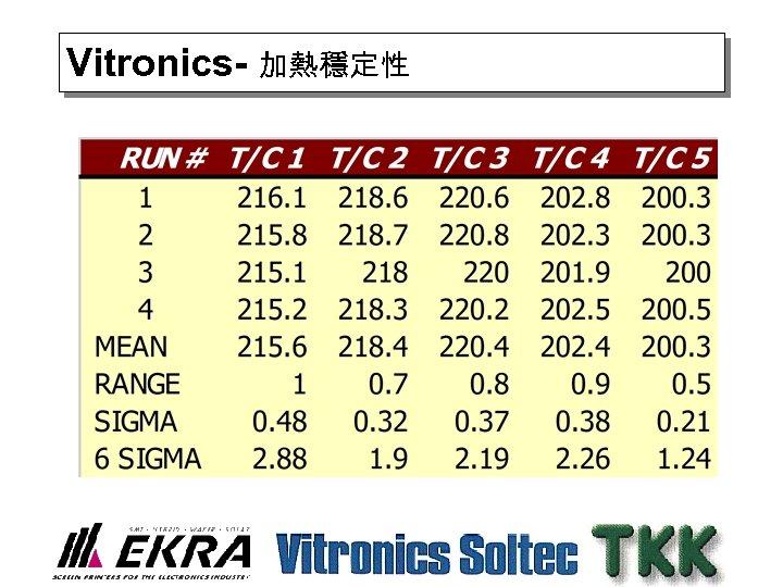 Vitronics- 加熱穩定性