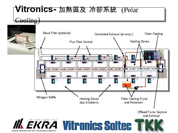 Vitronics- 加熱區及 Cooling) 冷卻系統 (Polar Stack Filter (optional) Controlled Exhaust (air amp. ) Flux