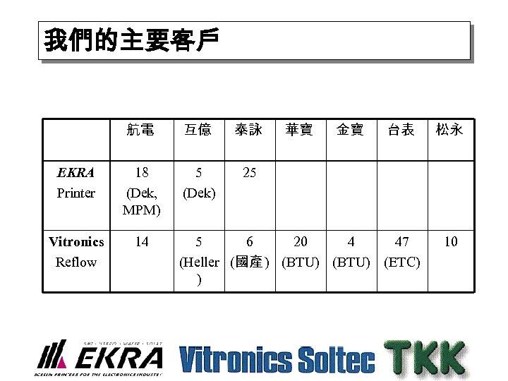 我們的主要客戶 航電 互億 泰詠 EKRA Printer 18 (Dek, MPM) 5 (Dek) 25 Vitronics Reflow