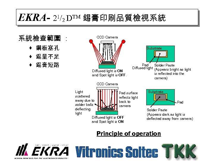 EKRA- 21/2 DTM 錫膏印刷品質檢視系統 系統檢查範圍 : CCD Camera · 鋼板塞孔 · 錫量不足 · 錫膏短路