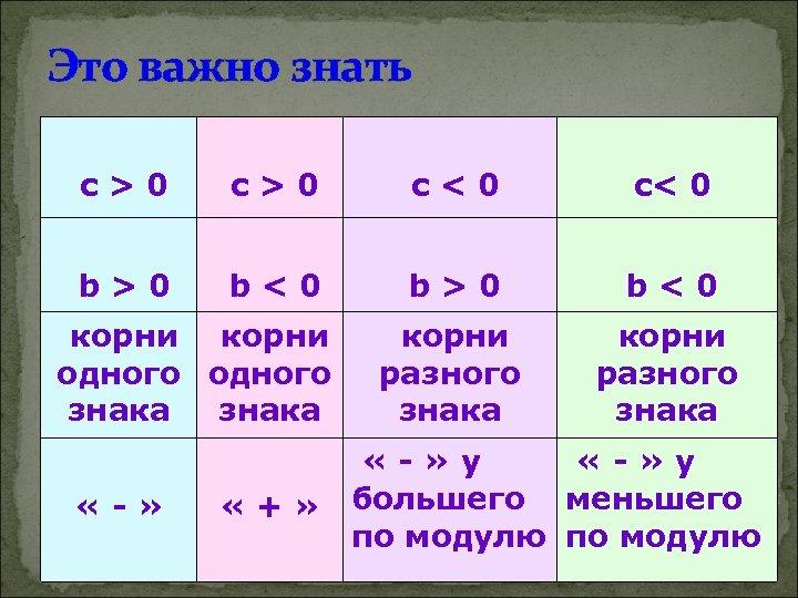 Это важно знать c>0 c<0 c< 0 b>0 b<0 корни разного знака корни одного