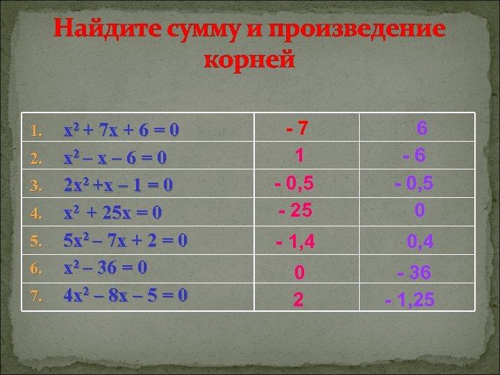 Найдите сумму и произведение корней 1. 2. 3. 4. 5. 6. 7. x 2