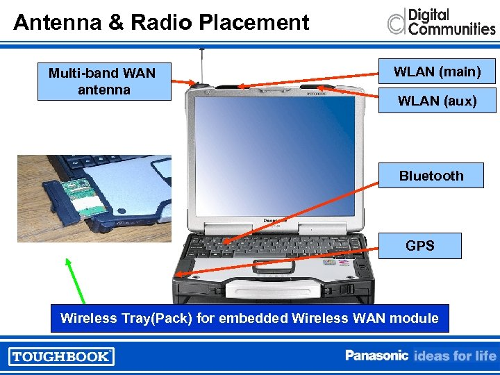 Antenna & Radio Placement Multi-band WAN antenna WLAN (main) WLAN (aux) Bluetooth GPS Wireless