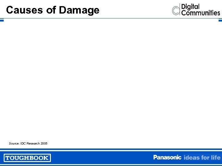 Causes of Damage Source: IDC Research 2005