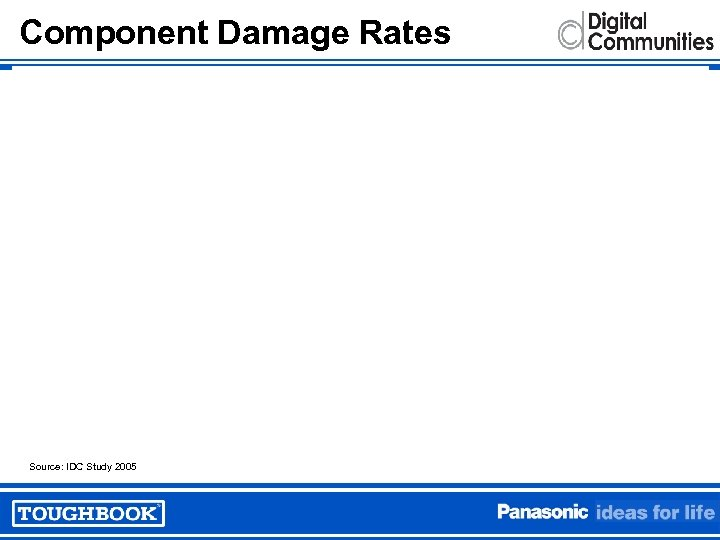 Component Damage Rates Source: IDC Study 2005