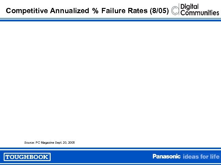 Competitive Annualized % Failure Rates (8/05) Source: PC Magazine Sept. 20, 2005