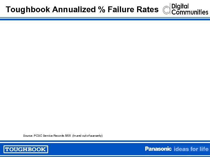 Toughbook Annualized % Failure Rates Source: PCSC Service Records 5/05 (In and out of