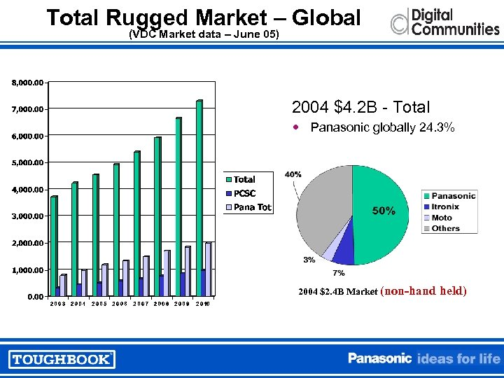 Total Rugged Market – Global (VDC Market data – June 05) 2004 $4. 2