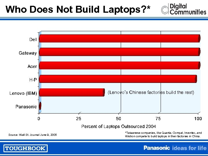 Who Does Not Build Laptops? * (Lenovo's Chinese factories build the rest) Source: Wall