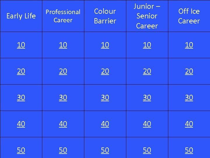 Early Life Professional Career Colour Barrier Junior – Senior Career 10 10 10 20