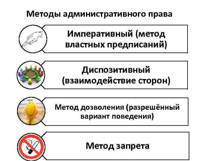 Методы административного права Императивный (метод властных предписаний) Диспозитивный (взаимодействие сторон) Метод дозволения (разрешённый вариант