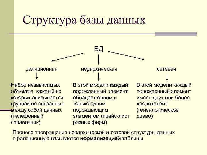 Структура базы данных БД реляционная Набор независимых объектов, каждый из которых описывается группой не