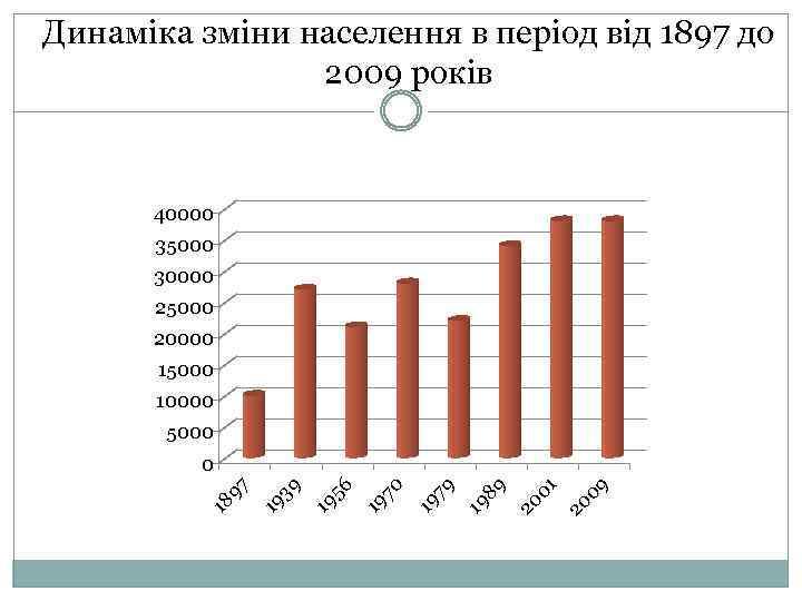 Динаміка зміни населення в період від 1897 до 2009 років 40000 35000 30000 25000