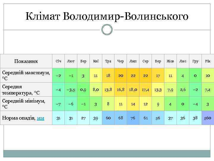 Клімат Володимир-Волинського Показник Січ Середній максимум, − 2 °C Лют Бер Кві Тра Чер