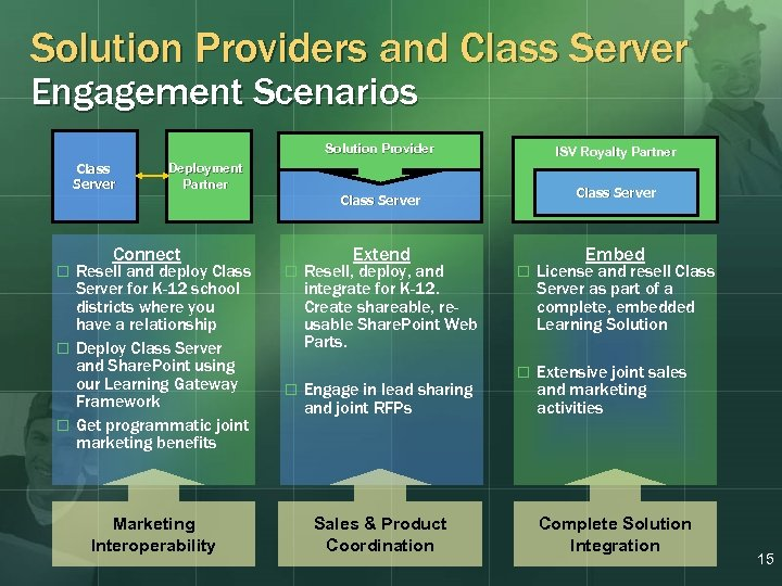 Solution Providers and Class Server Engagement Scenarios Solution Provider Class Server ISV Royalty Partner