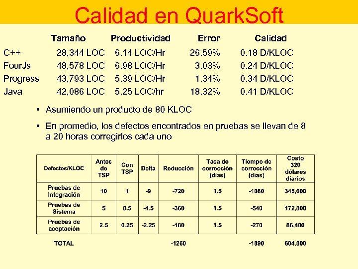 Calidad en Quark. Soft Tamaño C++ Four. Js Progress Java 28, 344 LOC 48,