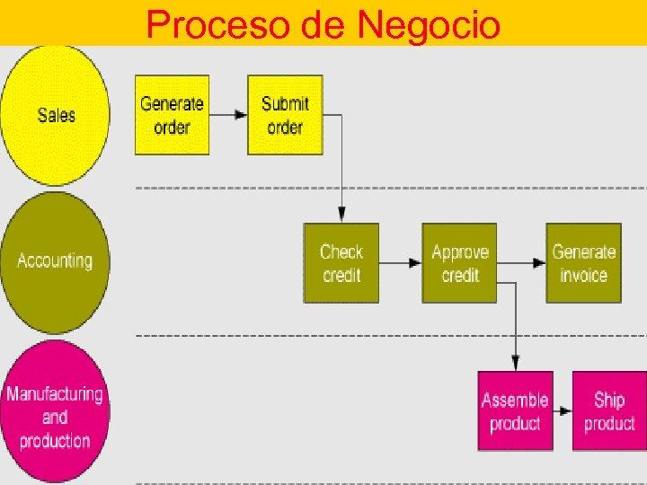 Proceso de Negocios