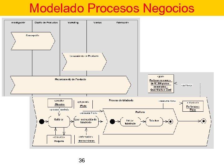 Modelado Procesos Negocios 36