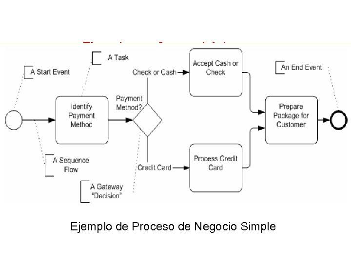 Ejemplo con formas básicas Ejemplo de Proceso de Negocio Simple