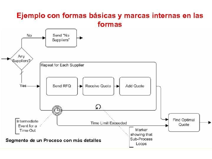 Ejemplo con formas básicas y marcas internas en las formas Segmento de un Proceso