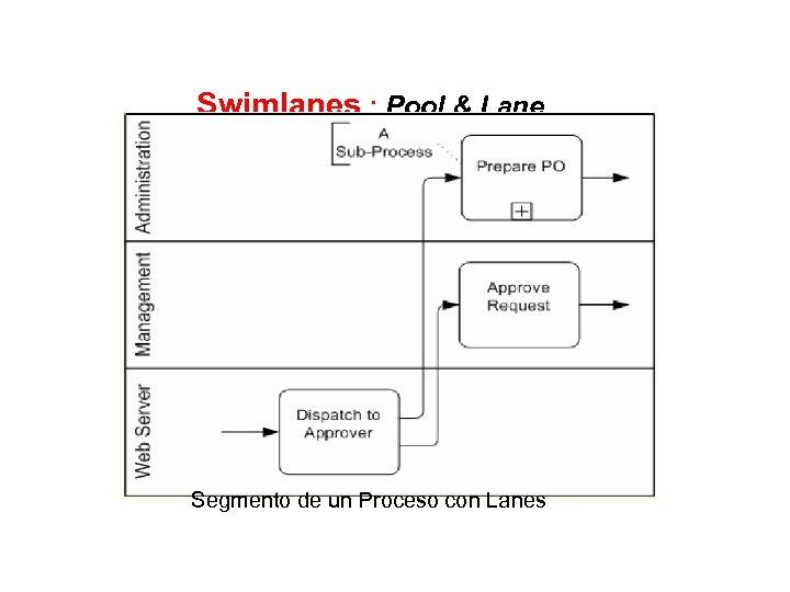 Swimlanes : Pool & Lane Segmento de un Proceso con Lanes
