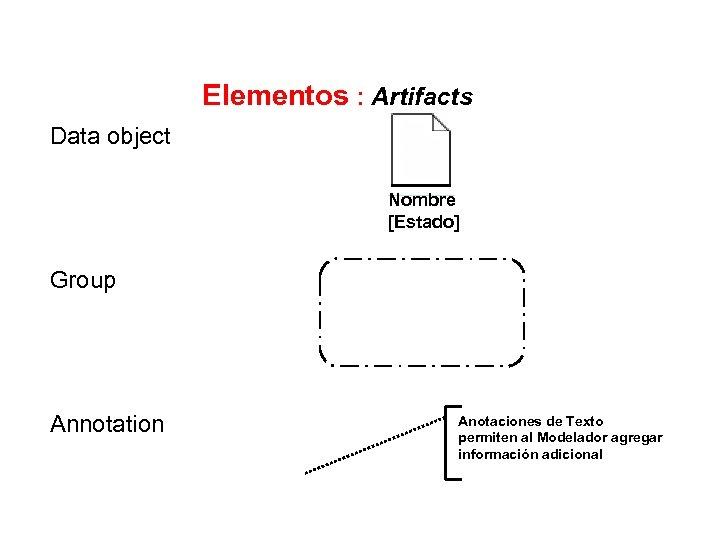 Elementos : Artifacts Data object Nombre [Estado] Group Annotation Anotaciones de Texto permiten al